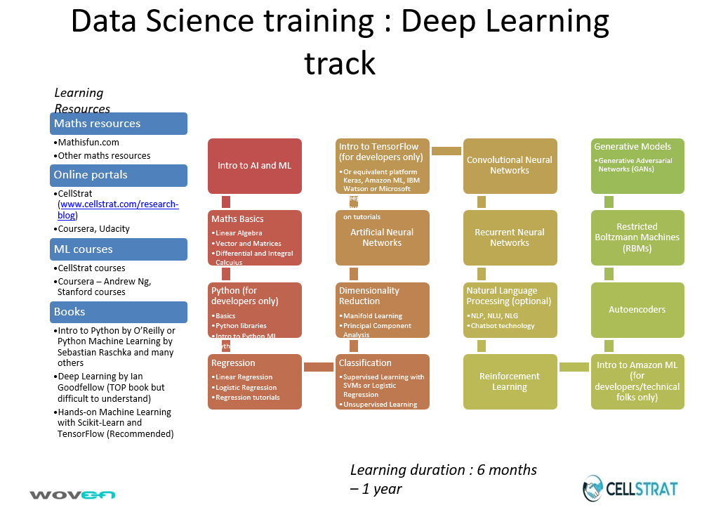 Data Science Training - Deep Learning Track