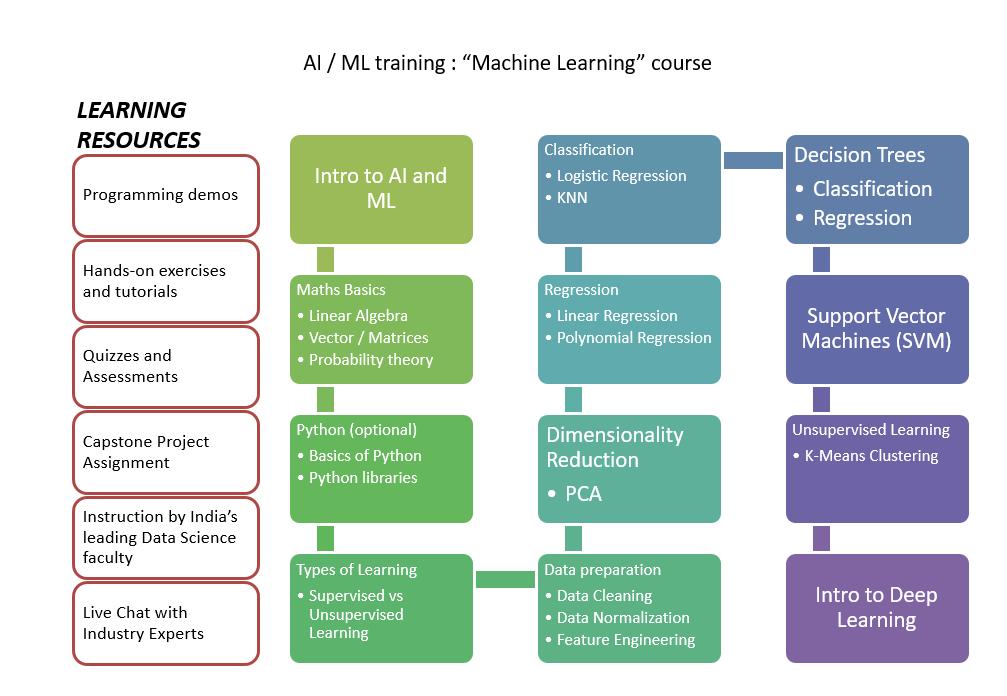 AI & Machine Learning Course Outline